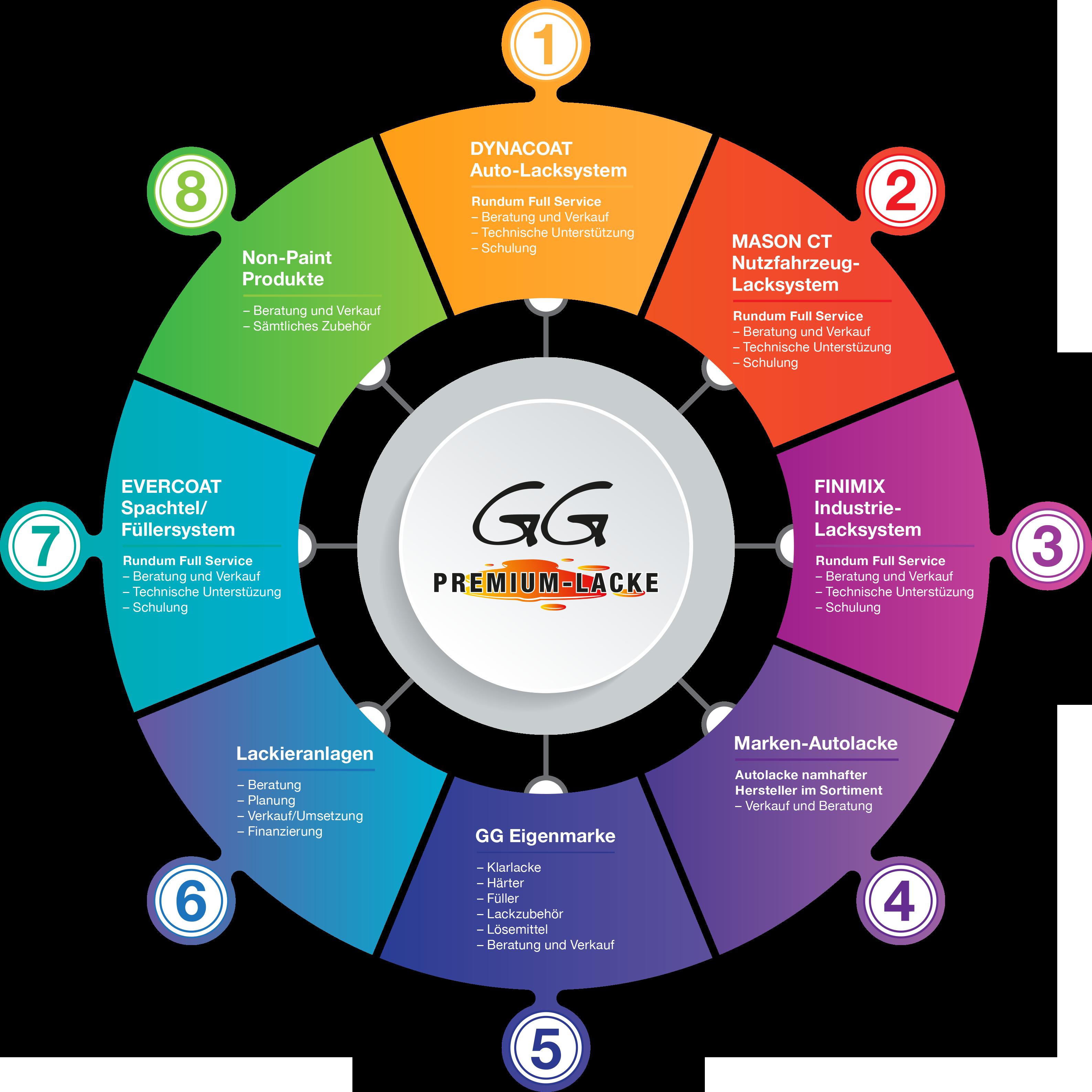 GG-Premium_Leitbild