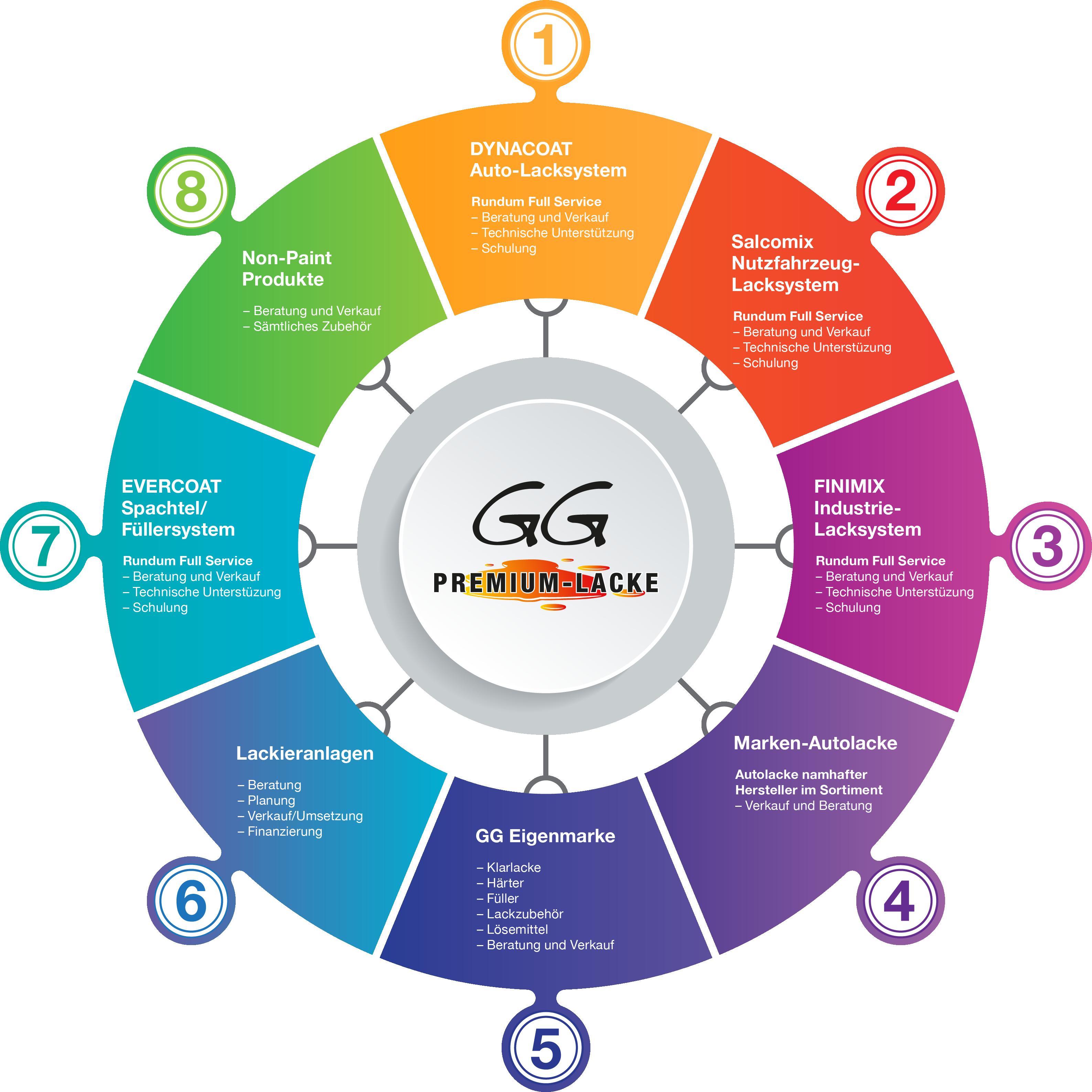 GG-Produktekreis